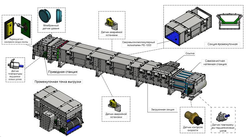 Линейка транспортеров транспортер пластинчатый для навоза удаления